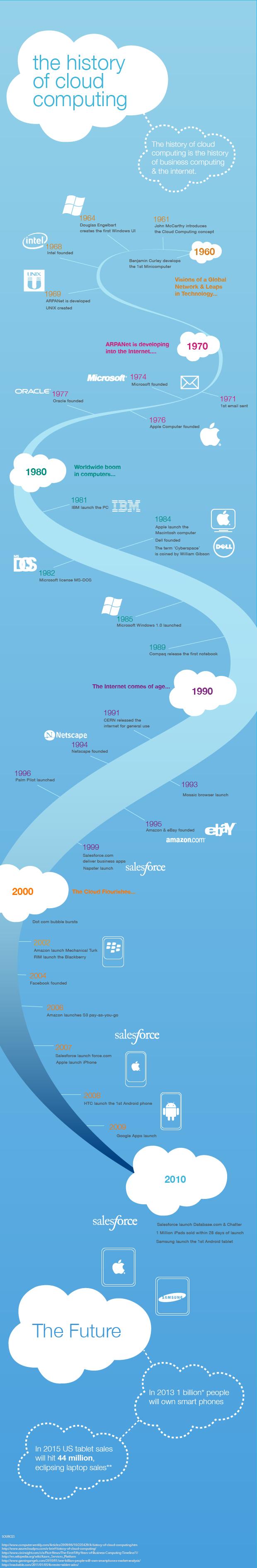 history-cloud