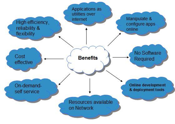 cloud_computing-benefits