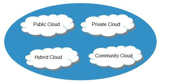 cloud_computing-deployment_models_types