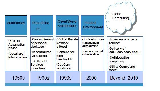 cloud_computing-history