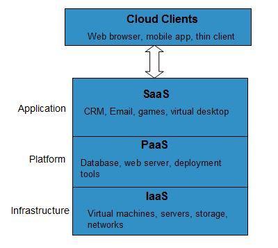 cloud_computing-service_models